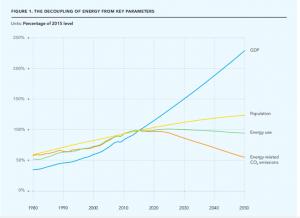 Decoipling of energy from key parameters
