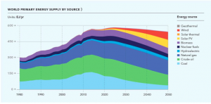 World Primary Energy Suply by source