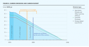 Carbon Emissions and Carbon bufget