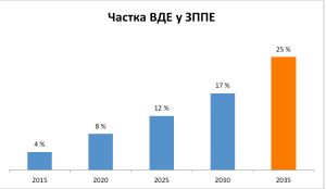 Renewables in Ukraine´s New Energy Strategy