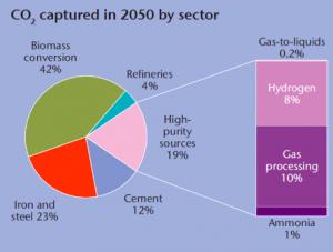 IEA roadmap on CCS