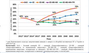 GHG emission LEDS 2050