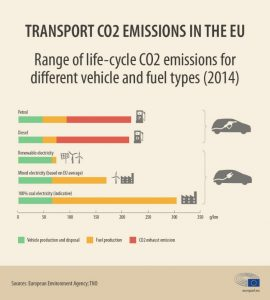 Trasport CO2 Emission in the EU