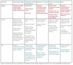 Chart Three Climate Scenarios