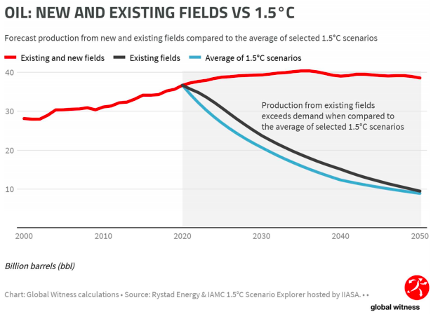 Oil: New and Existing Fields VS 1.5°C