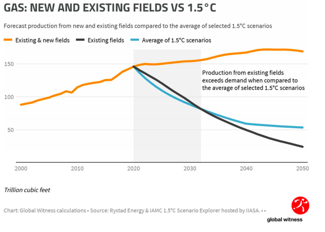 Gas: New and Existing Fields VS 1.5°C