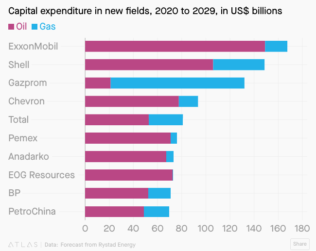 Capex in New Fields, 2020-2029
