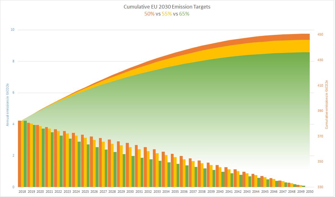 Cumulative EU targets graph