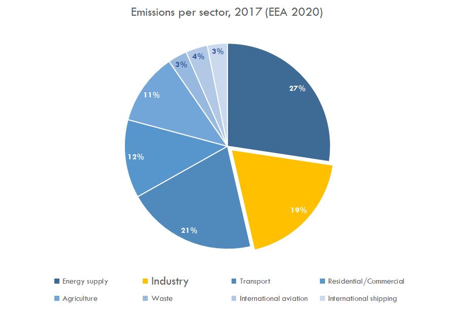 Emissions per sector