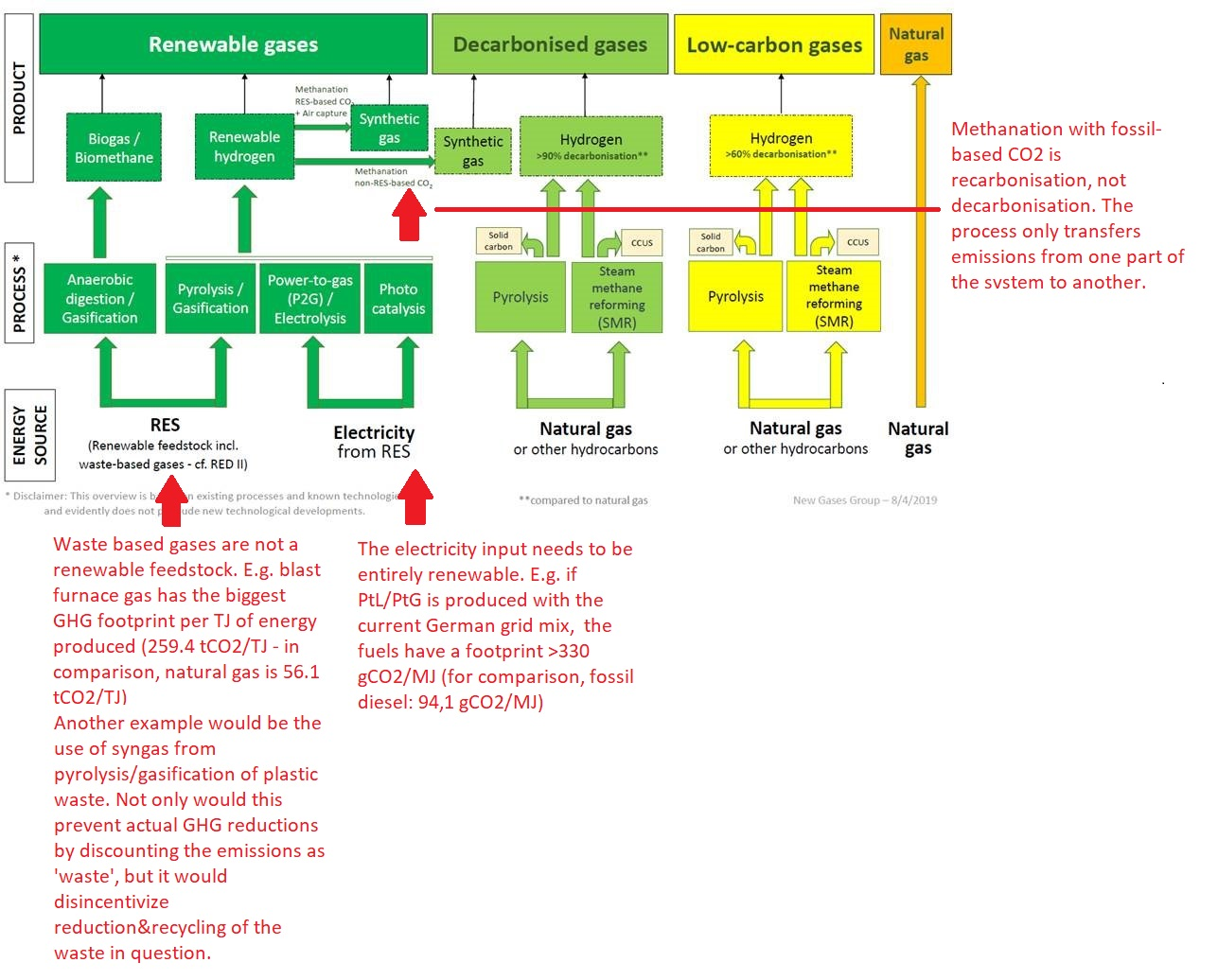 Revised TEN-E Smart gas grids
