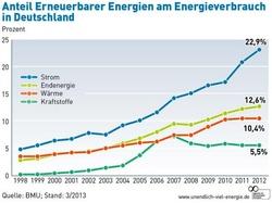 bodytextimage_Germany-renewables-2012.jpg