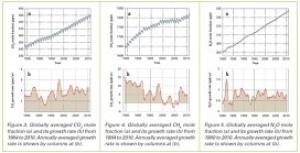 Рост концентрации главных парниковых газов - углекислого газа, метана и двуокиси азота (Ingress image)