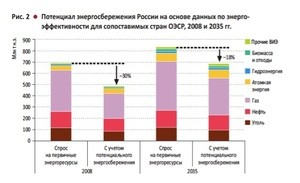 Energy efficiency potential_Russia_2011_2035_WEO