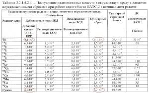 1-136%20tabl%20sbrosy[1]