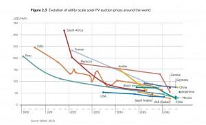 Эволюция цен на фотоэлектрические панели0