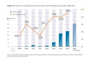 Рост рынка зеленых облигаций