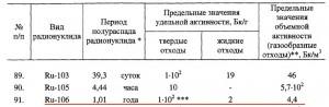 Ru-106
