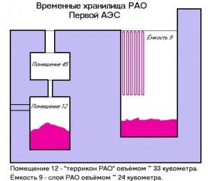 RAO-2
