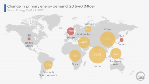 GRAPH change in primary energy demand 2016-40 Mtoe