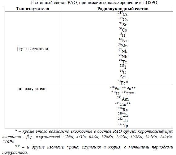 сведения об изотопном составе РАО, принимаемых на захоронение