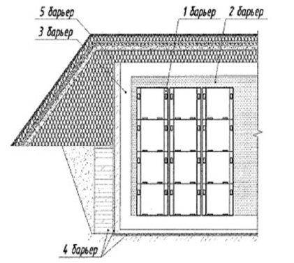 Схема барьеров озерского ППЗРО