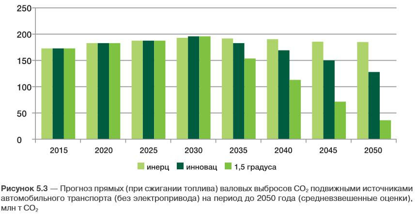 lowcarbon transport russia