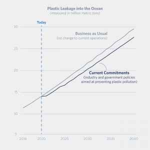 Pew trust plastic waste ocean