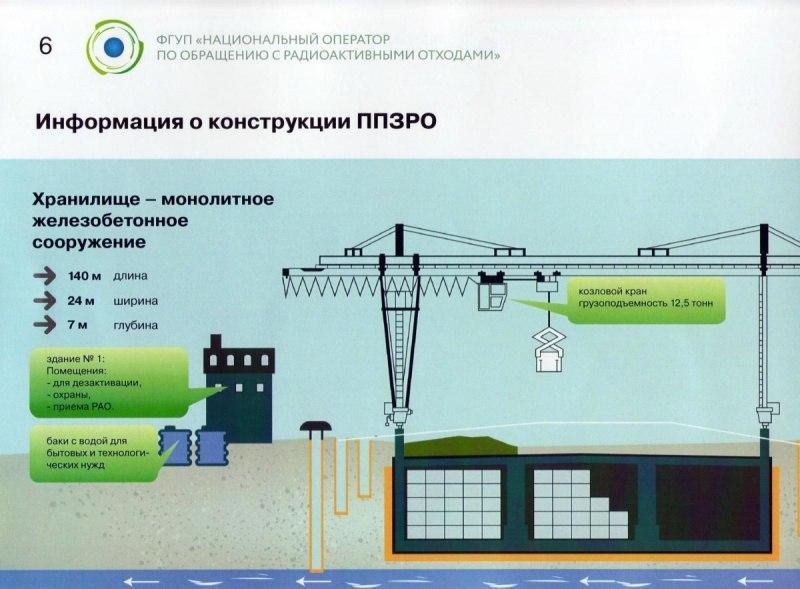 Кадр из презентации ФГУП «НО РАО»