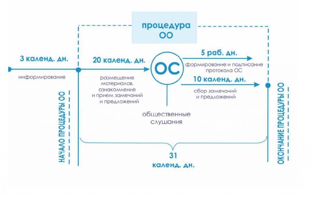 Новая процедура общественных слушаний Фото: Кадр из презентации Татьяны Евсеенковой
