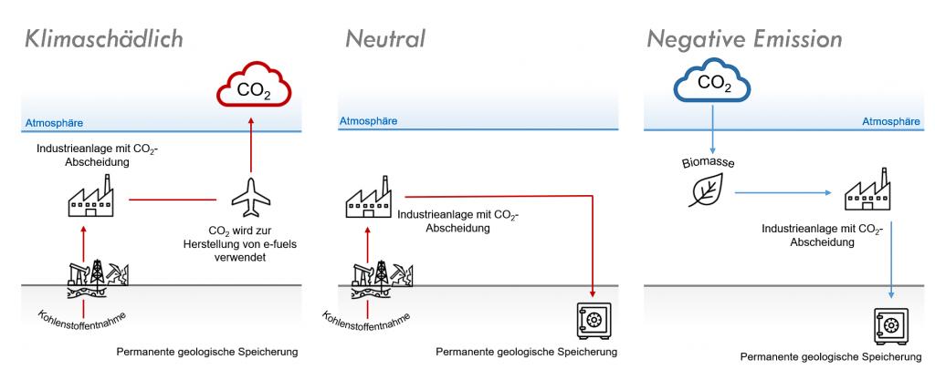 Die CO2-Quelle macht den entscheidenden Unterschied zwischen Klimaschaden, Klimaneutralität und negativer Emission.