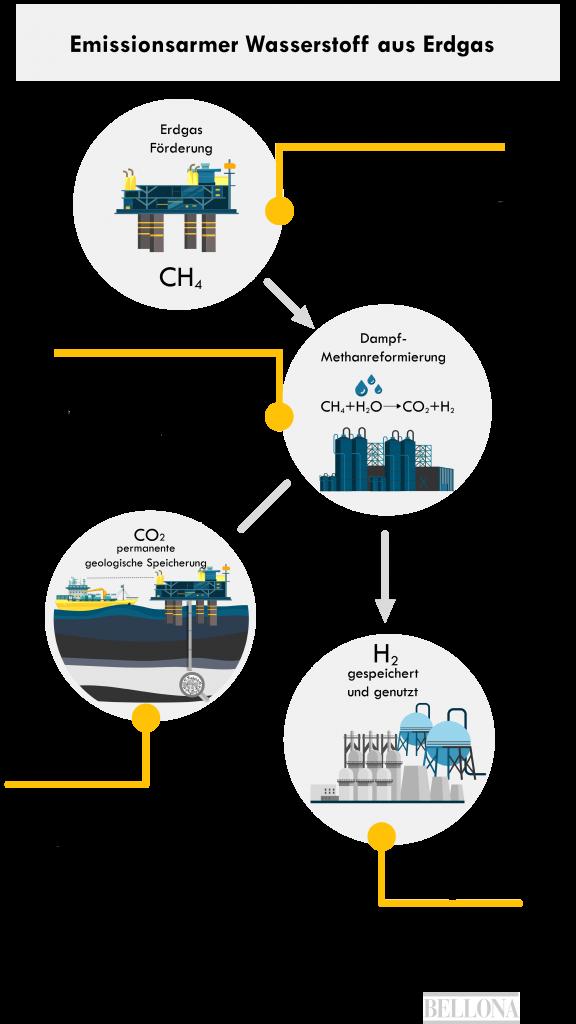 Emissionsarmer Wasserstoff aus Erdgas