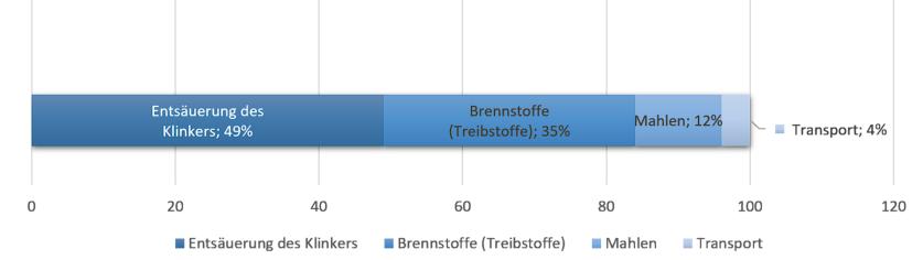 Emissionsstruktur der Wertschöpfungskette Beton und Zement, Quelle: Maddalena et al. 2018