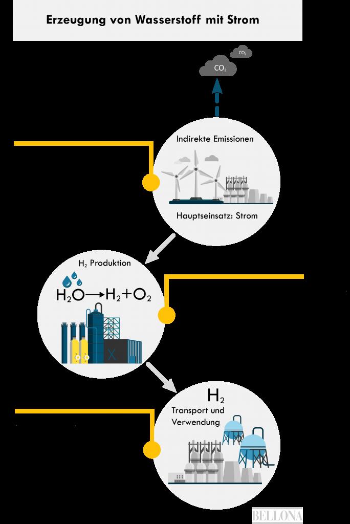 Herstellung von Wasserstoff mit Strom