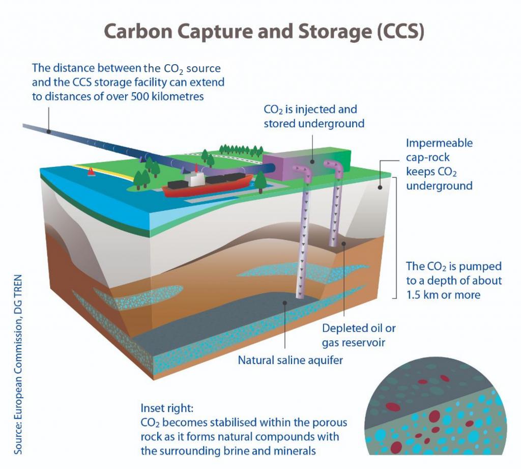 Schaubild einer CCS-Infrastruktur, Quelle: Europäische Kommission, DG TREN