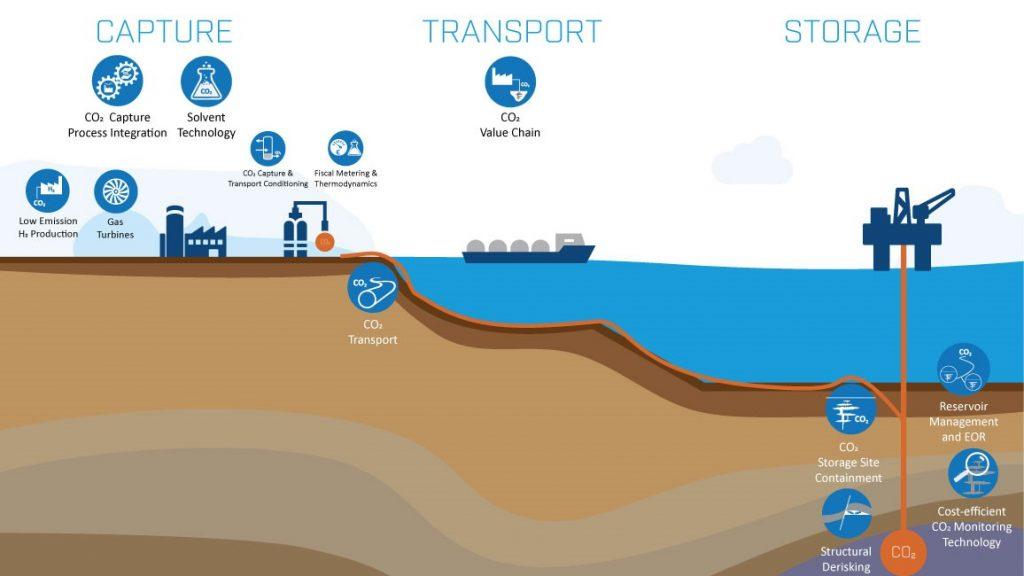 Diagramm einer CCS-Infrastruktur mit offshore Speicherung, Quelle: Sintef 2020