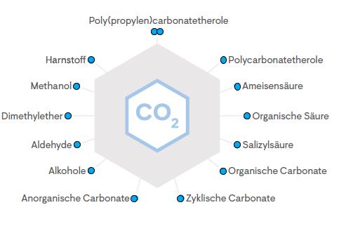 Mögliche Anwendungen von CO2 in der Chemie, Quelle: CO2-Roadmap des VDZ