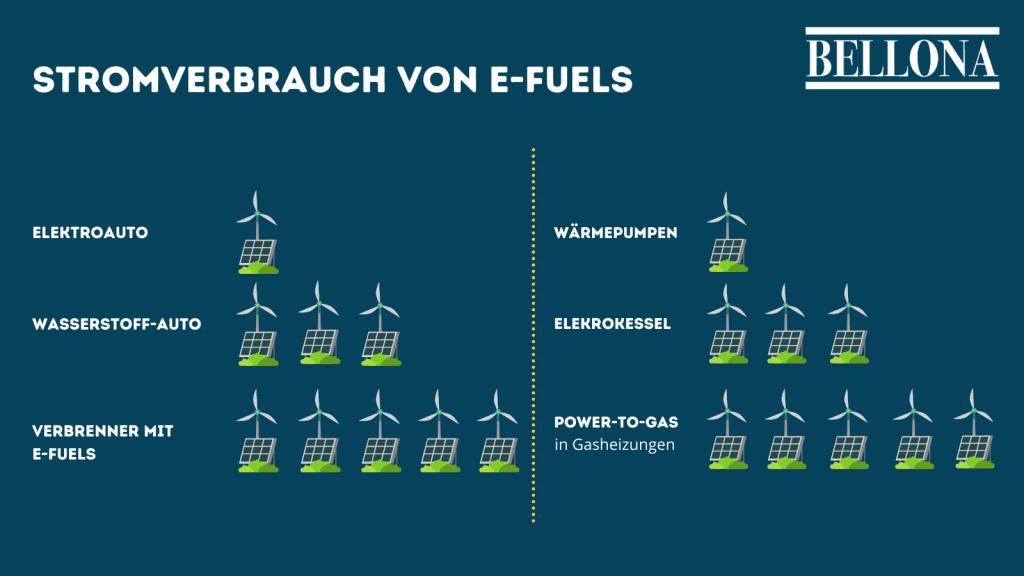 Stromverbrauch von Direktelektrifizierung im Vergleich zu E-Fuels
