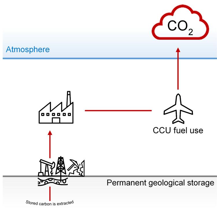 Verwendung von CCU zur Produktion von synthetischem Treibstoff